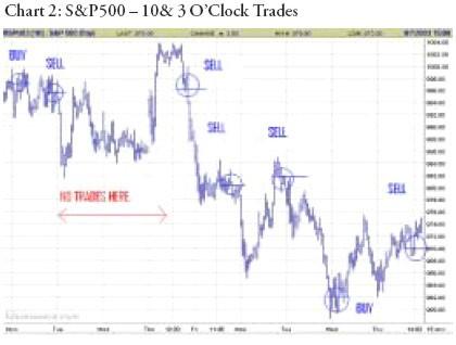 пипсовка на 15 минутном графике S&P 500