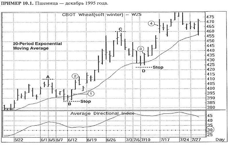 график пшеницы 1995