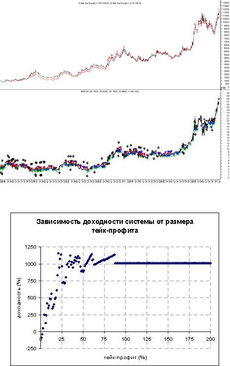 график дневных данных