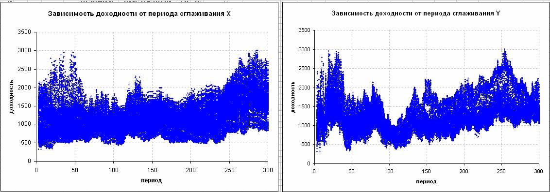 Зависимость доходности от периода сглаживания X Y
