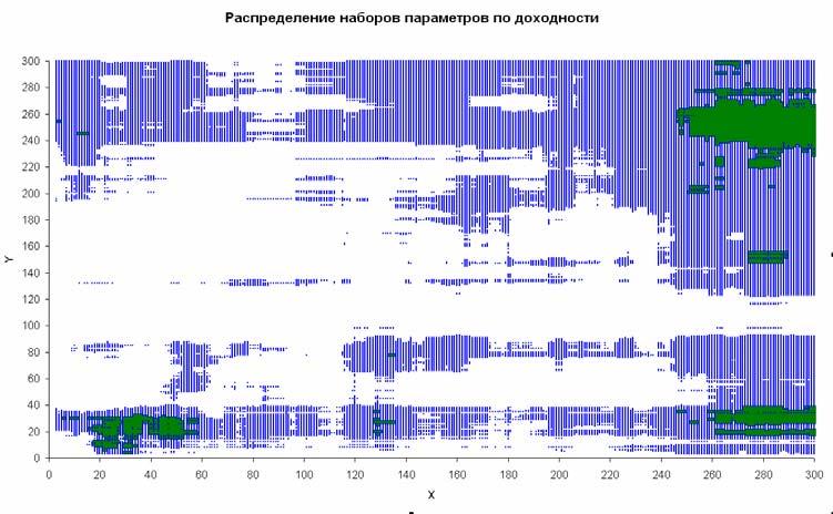 Распределение параметров по доходности