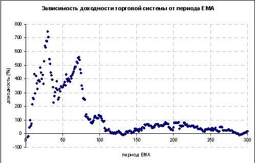 Зависимость доходности торговой системы от EMA