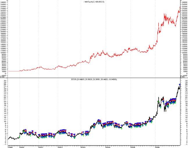 график часовых данных по акции РАО ЕЭС с января 2000 года по декабрь 2006 год