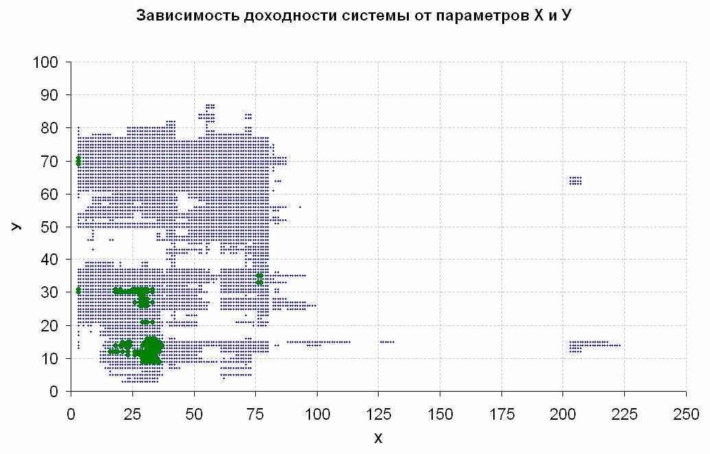Зависимость доходности системы от параметров X и Y