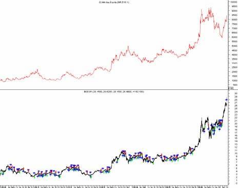 график дневных данных по акции РАО ЕЭС с января 2000 года по декабрь 2006 год