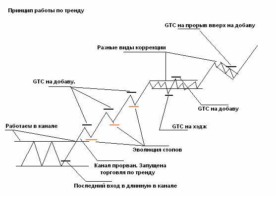 Схема работы по тренду